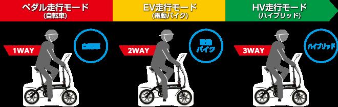 glafitバイク特徴